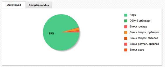 Statistiques de réception onglet 1