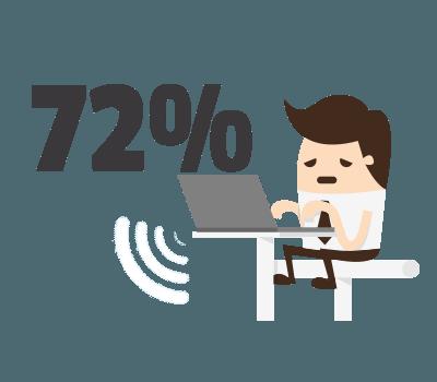 mobilite avec le mail : 72%