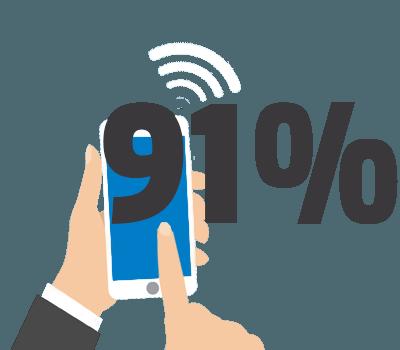 mobilité avec le sms : 91%
