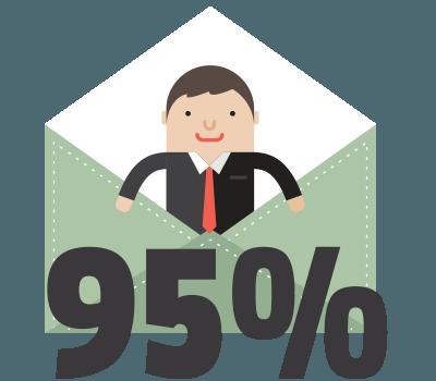 ouverture d'un SMS : 95%