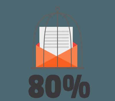 spam en mail : 80%