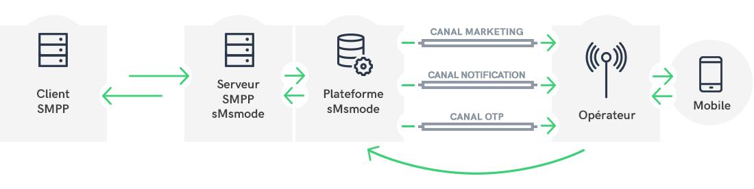 fonctionnement d'une connexion SMPP