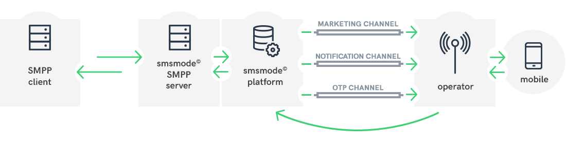 How an SMPP connection works