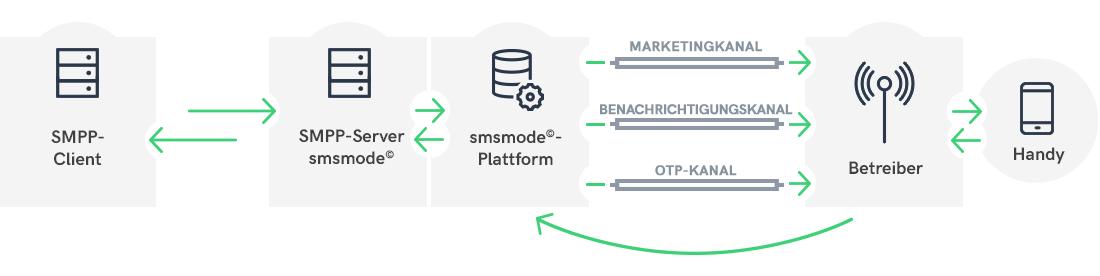 Wie eine SMPP-Verbindung funktioniert