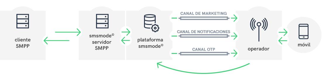 Cómo funciona una conexión SMPP