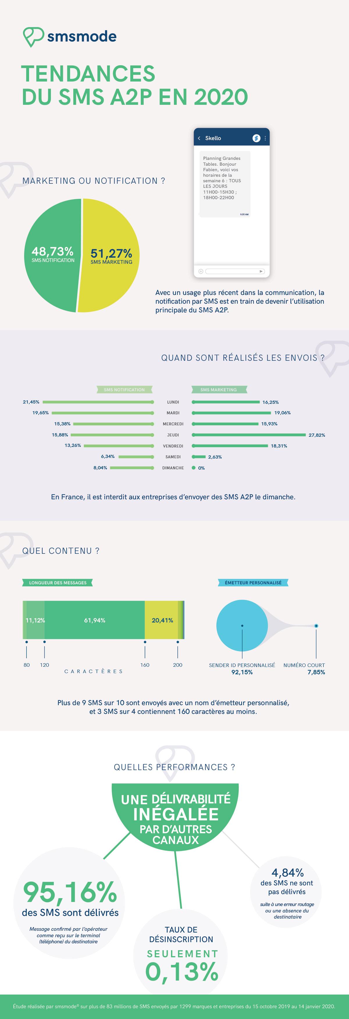 infographie Les tendances en SMS A2P