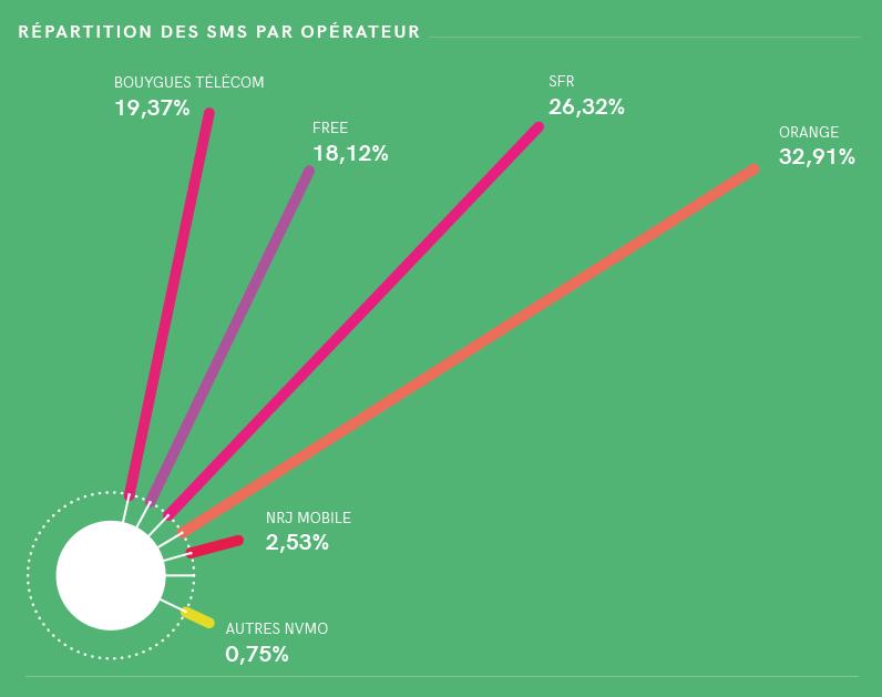 répartition des SMS A2P par opérateur
