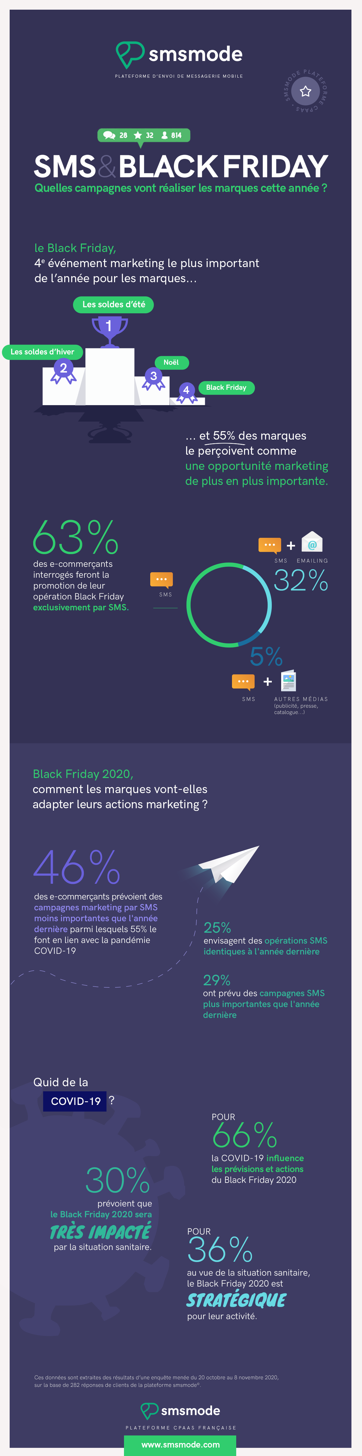 infographie smsmode - le SMS et le Black Friday 2020