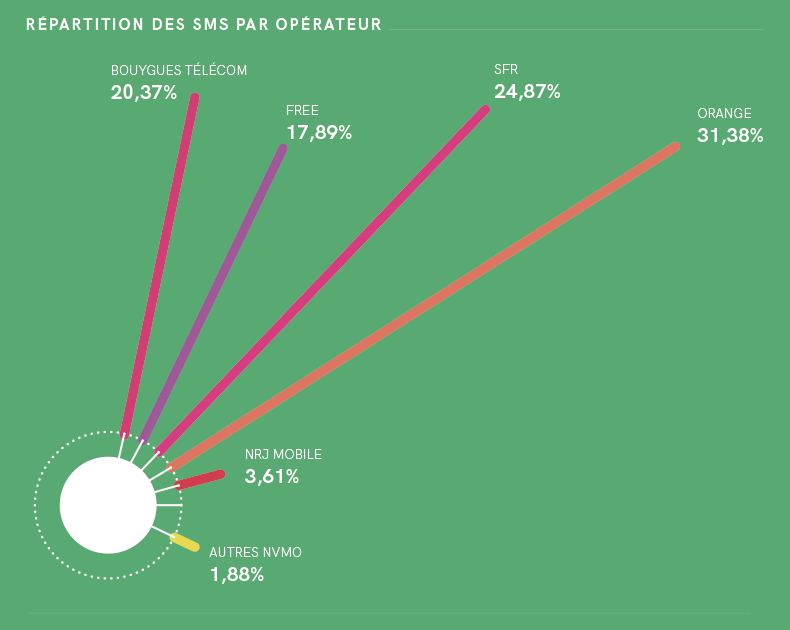 distribution of A2P SMS by operator