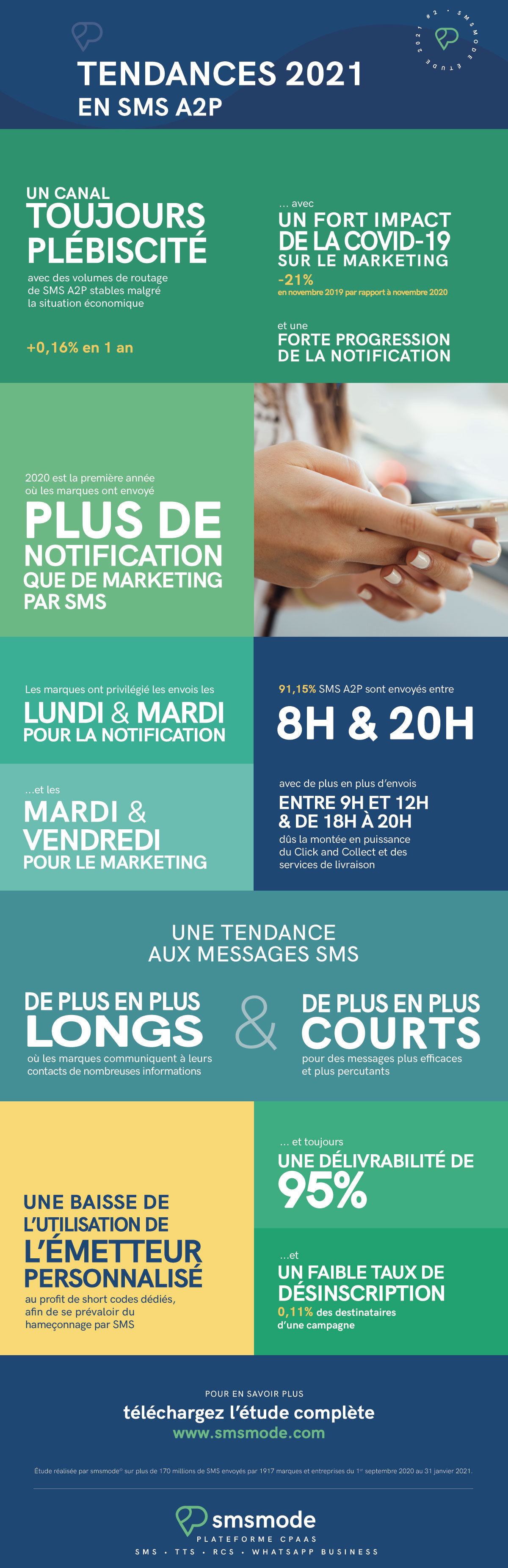 infography smsmode sms A2P business use
